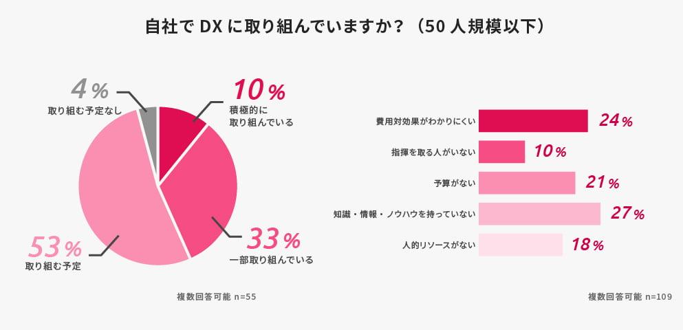 不動産DX意識調査_05_50