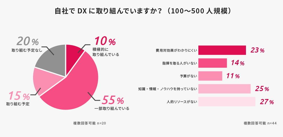 不動産DX意識調査_07_100-500