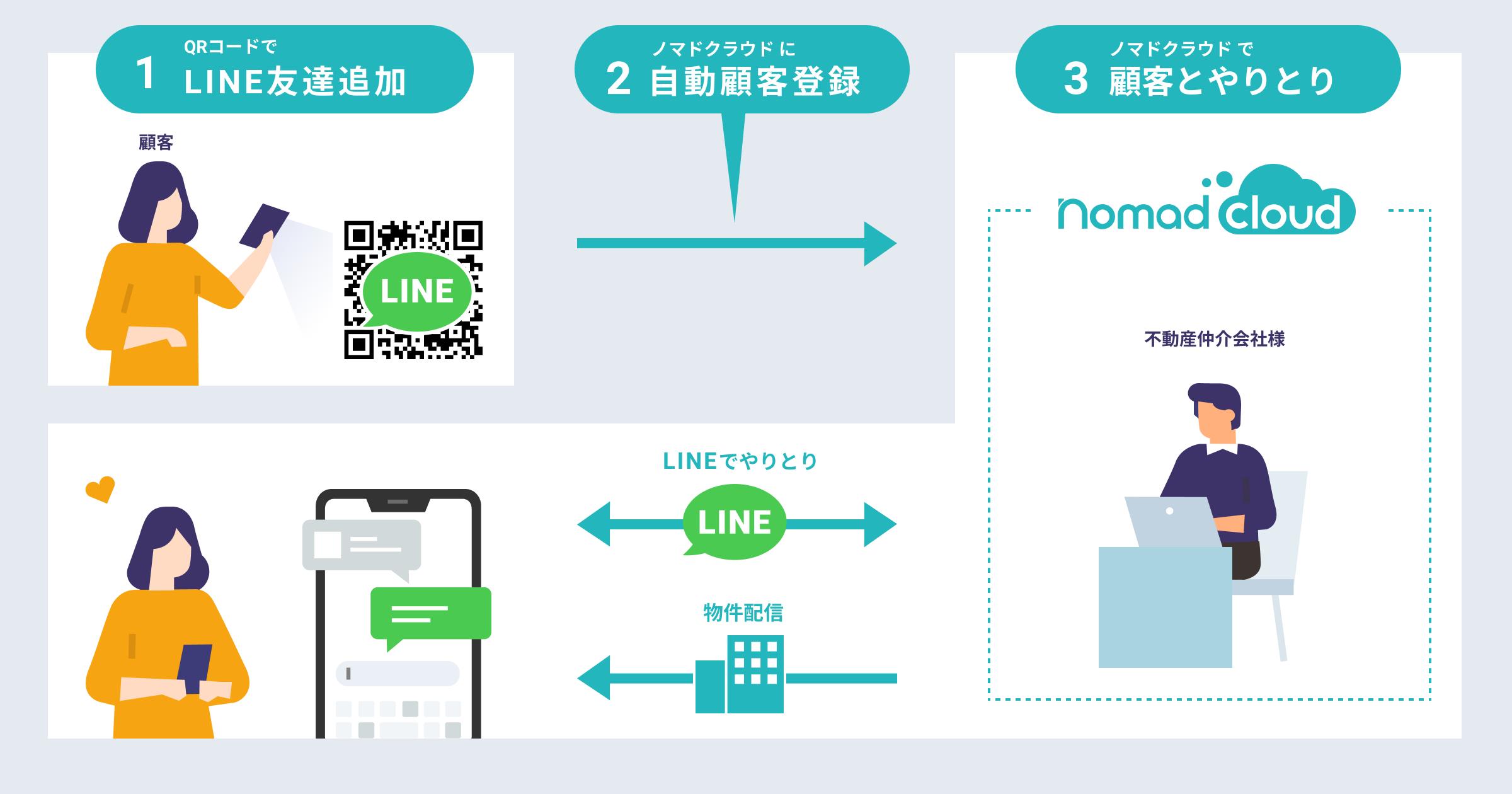 ノマドクラウドのLINE登録機能
